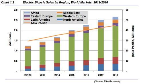 elektromos bicikli eladások