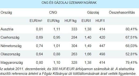CNG árak