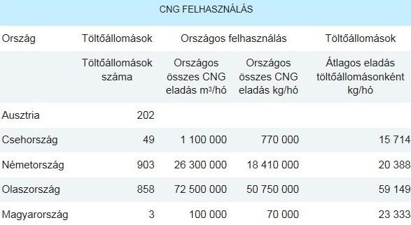 CNG felhasználása